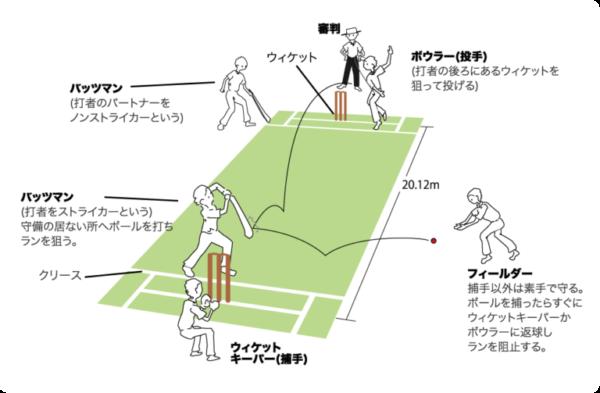 クリケットのルール