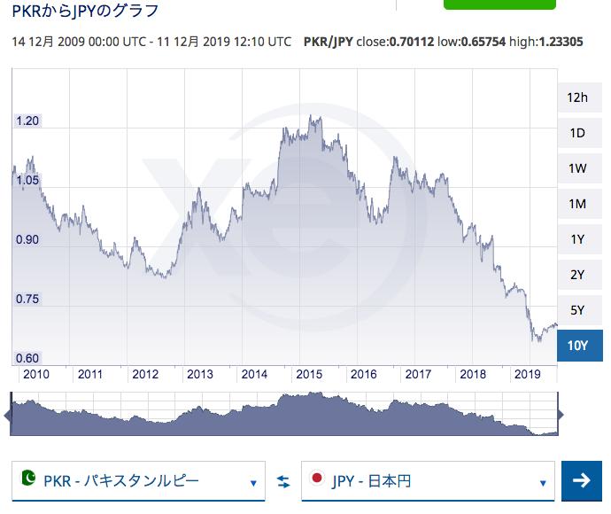 パキスタンルピー・日本円のレート