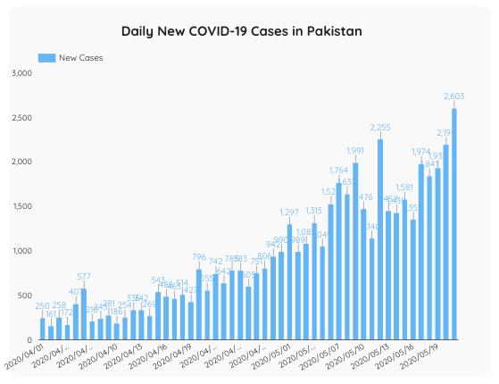 ラマダーン月に増加するコロナウイルス感染者