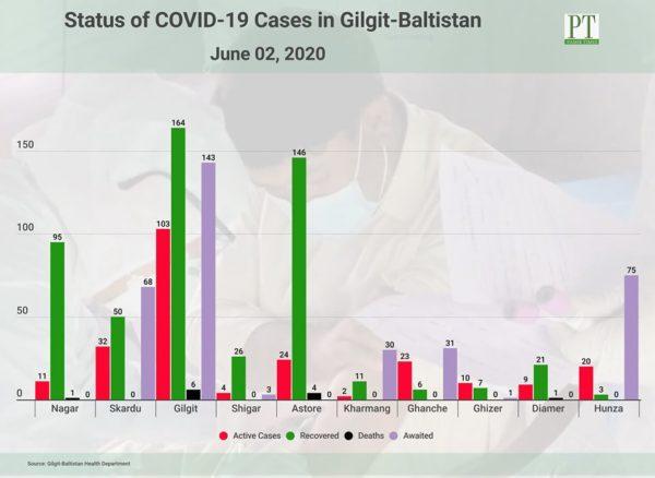 ギルギットバルティスタン州のコロナウイルス感染者数